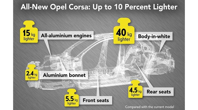 Opel Corsa primeros detalles
