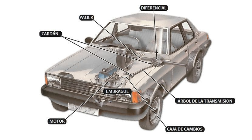 Partes de la transmisión de un coche