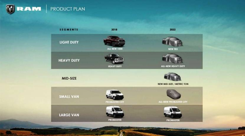 Grupo FCA RAM Product Plan