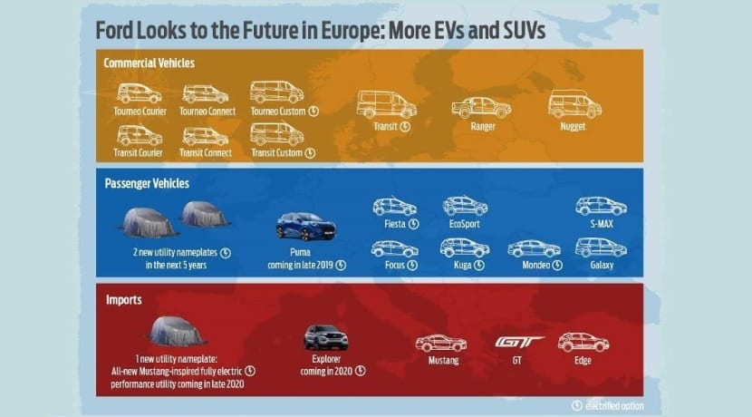 Ford Europe Estrategy