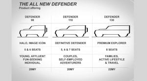 The all new Land Rover Defender