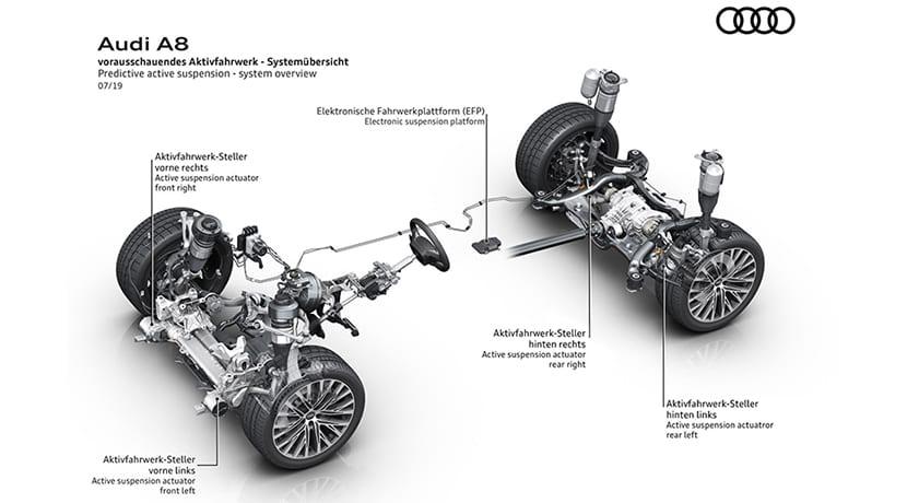 Audi A8 suspensión activa predictiva