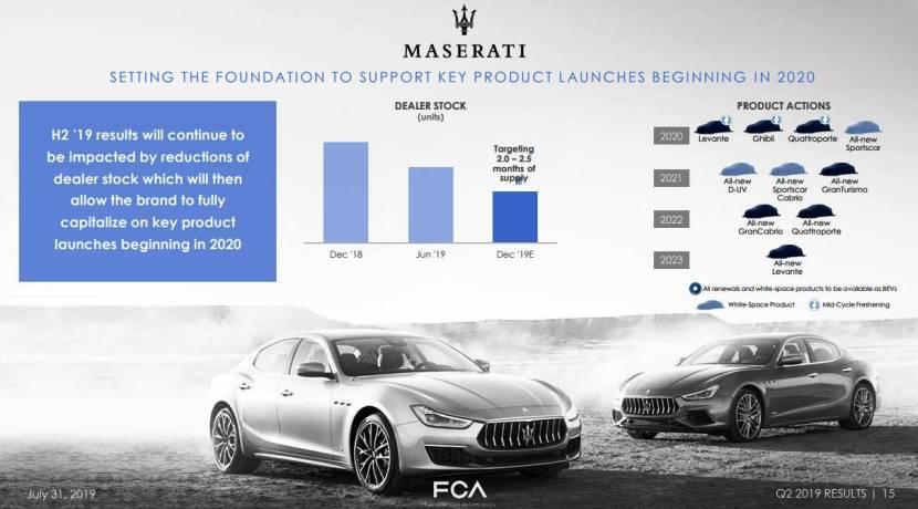 Maserati plan de producto 2019 - 2023