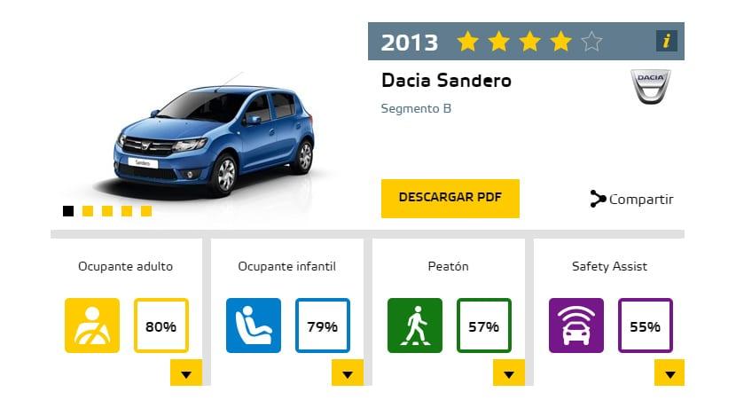 Dacia Sandero test EuroNCAP