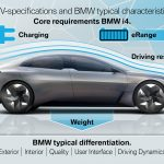 BMW i4 specifications