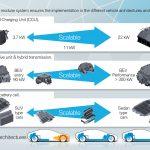 Estrategia electrificación Grupo BMW 0