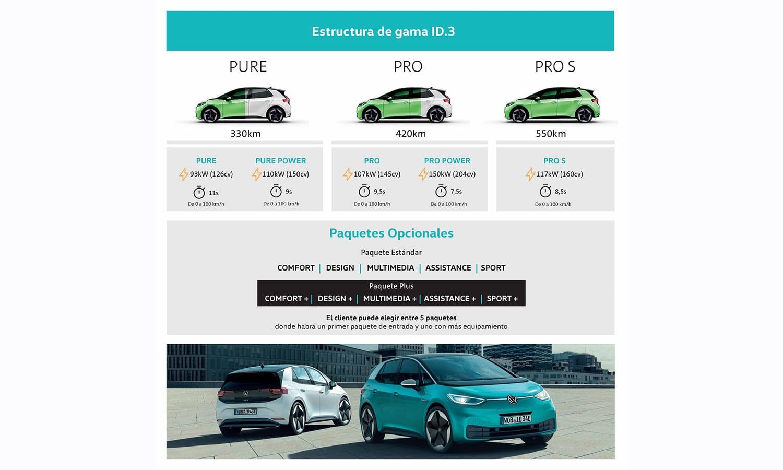 Potencias y autonomías Volkswagen ID.3