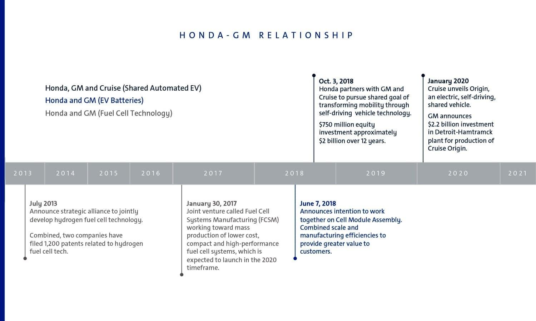 Honda Geeral Motors timeline relationship