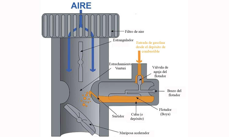 Carburador piezas internas