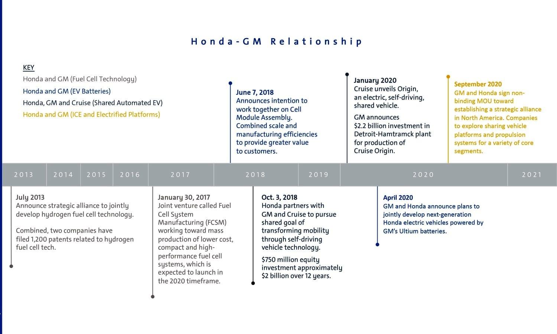 Honda General Motors Relationship Timeline