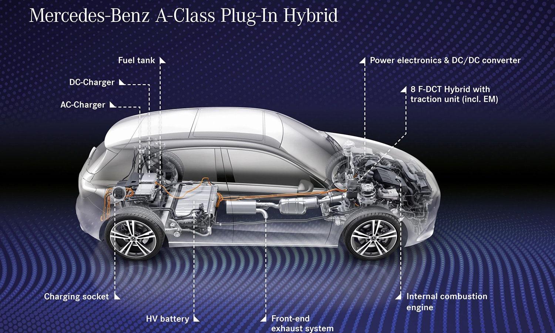 Mercedes Clase A PHEV técnica