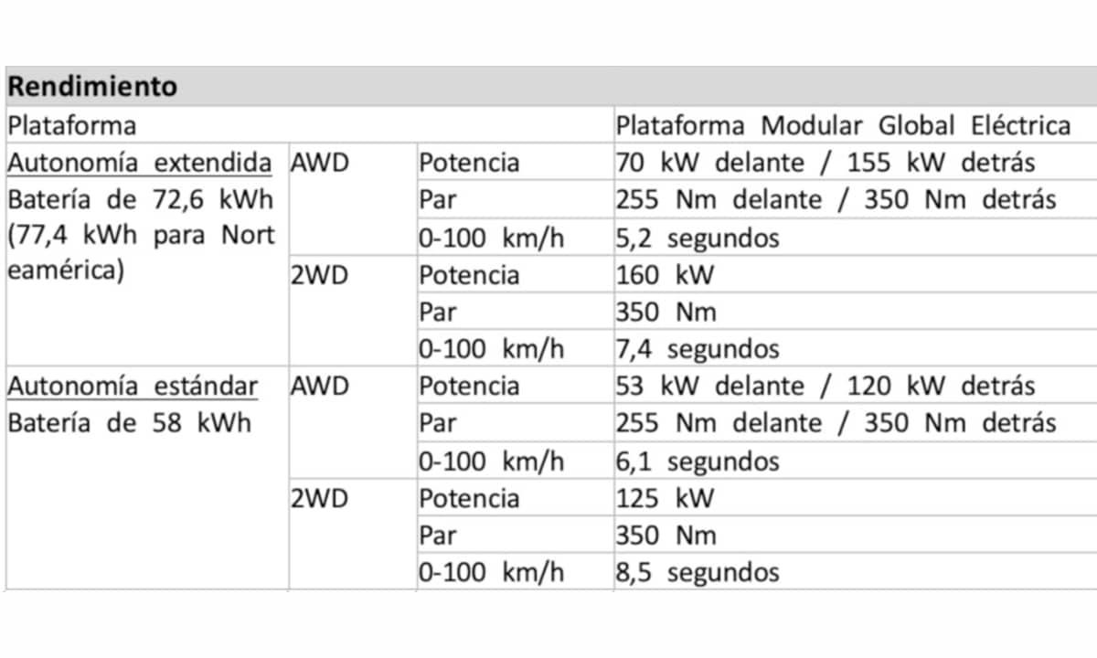 Prestaciones IONIQ 5 Hyundai