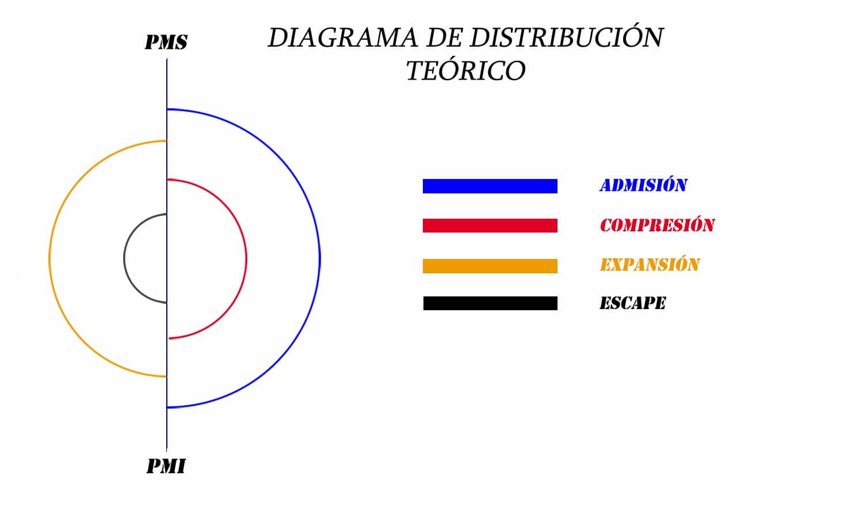 Diagrama de distribución teórico