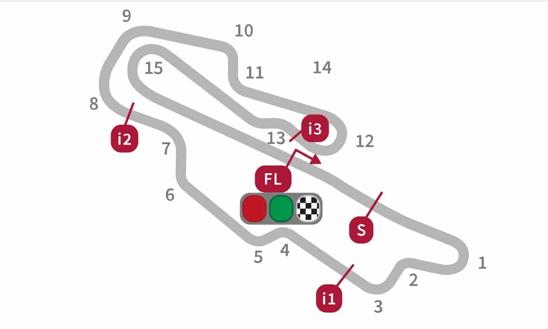 Circuito Mugello GP Italia