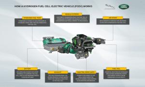 Jaguar Land Rover Hydrogen Prototype - Land Rover Defender Hydrogen Graphic