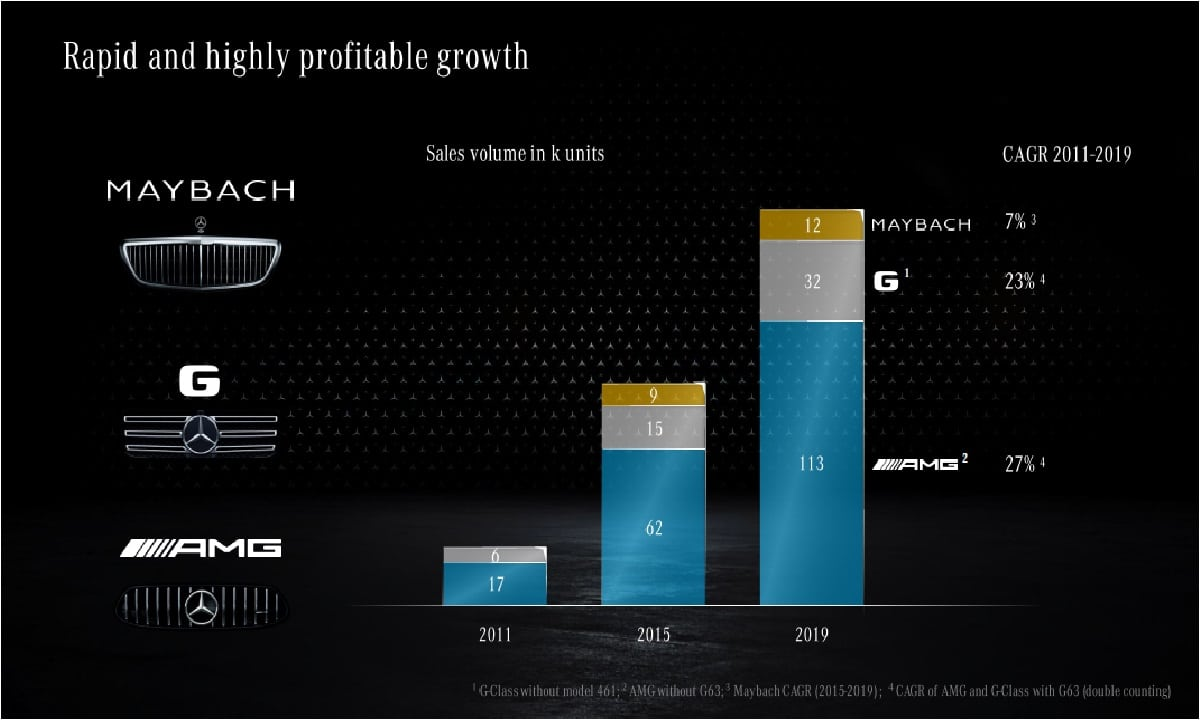 New Daimler AG - Mercedes-Benz strategy announced - targeting structurally higher profitability