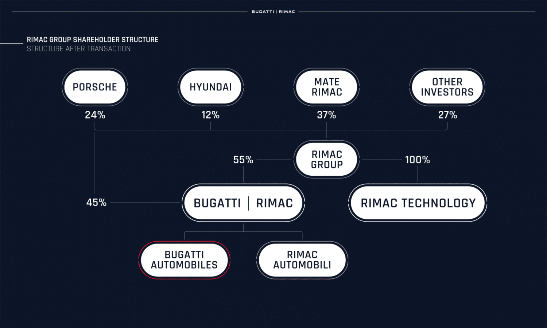 Rimac Group Shareholder Structure