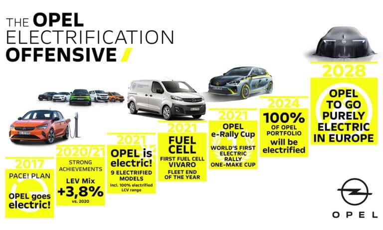 Opel sólo venderá eléctricos en 2028